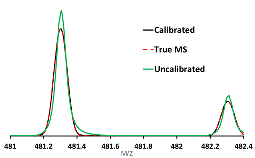 sCLIPS improves formula ID on high resolution mass spectrometers