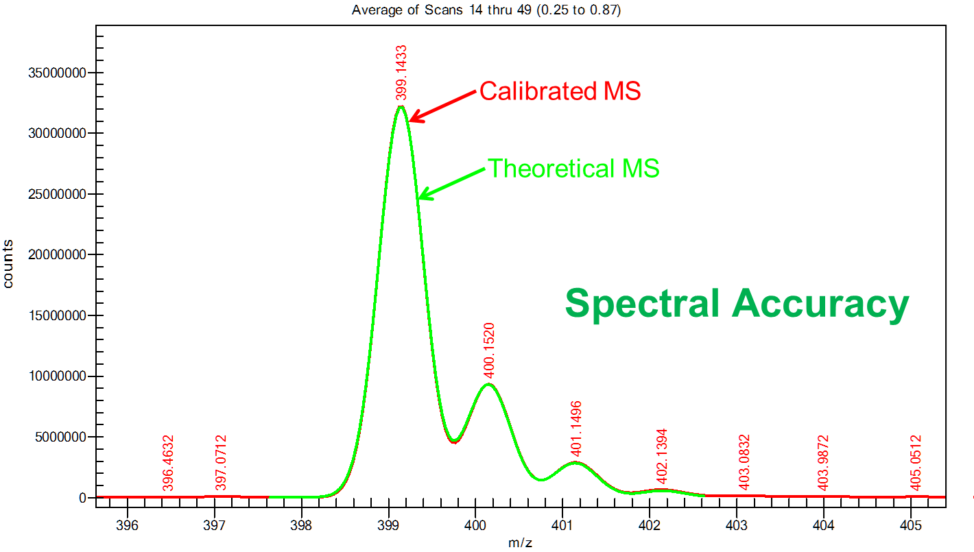 CLIPS improves Mass Accuracy and Spectral Accuracy to enable formula ID on unit resolution MS